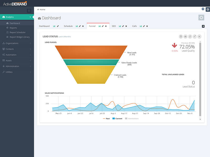 ActiveDEMAND Marketing Dashboards & Reports
