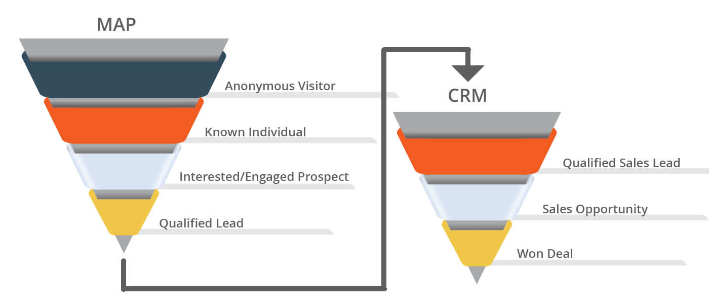 CRM and MAP