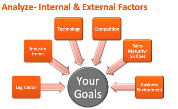 are internal or external factors to Swot is an acronym used to describe the particular strengths, weaknesses, opportunities, and threats that are strategic factors for a specific org.
