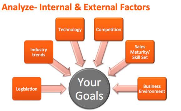analyze internal external sales factors