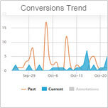 Tendencias de Conversiones