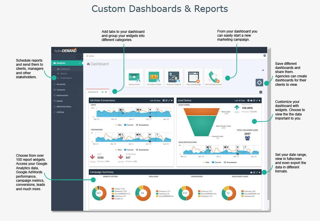 Custom Dashboards & Reports
