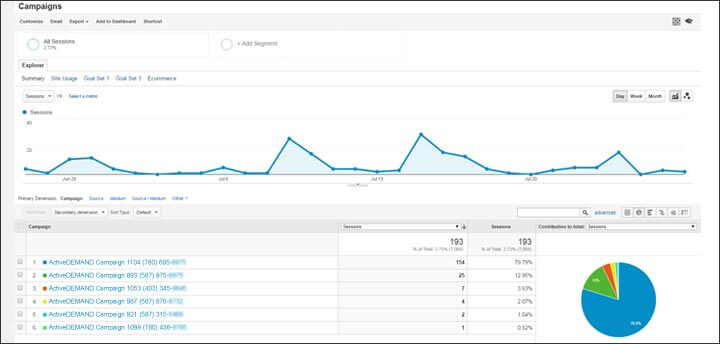 Google Analytics for Call Tracking