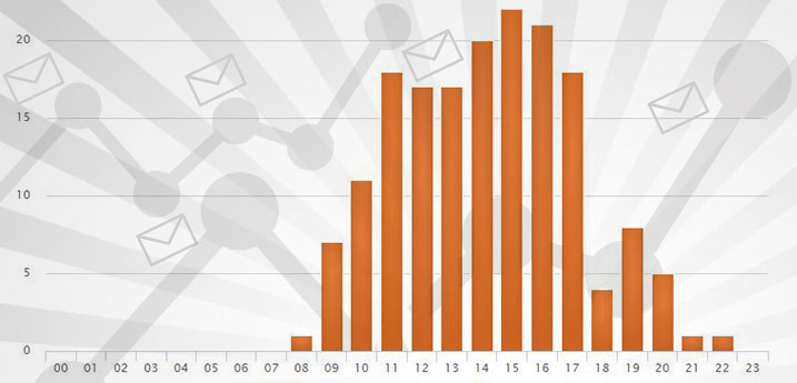 Improve Email Campaign Performance